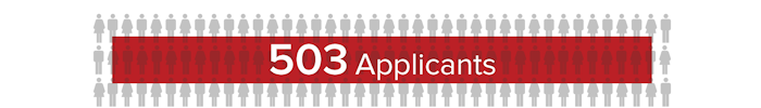 Evaluated 503 applicants for ...