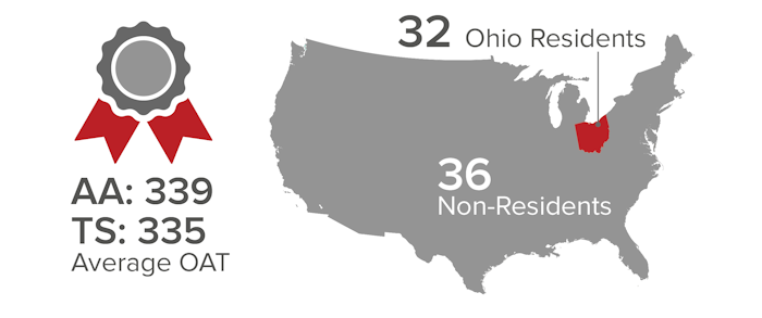 Their average Optometric Admission Test (OAT) score was 339 for Academic Average (AA) and 335 for Total Science (TS). 32 of the students are residents of Ohio and the remaing 36 are non-residents.