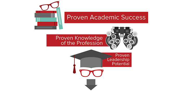 Proven academic success, proven knowledge of the profession and proven leadership potential.