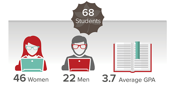 Sixty-eight students were enrolled as the Class of 2024. This class is composed of 46 women and 22 men, with an average GPA of 3.7.