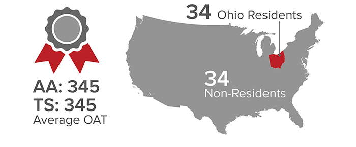 Their average Optometric Admission Test (OAT) score was 345 for Academic Average (AA) and 345 for Total Science (TS). 34 of the students are residents of Ohio and the remaing 34 are non-residents.